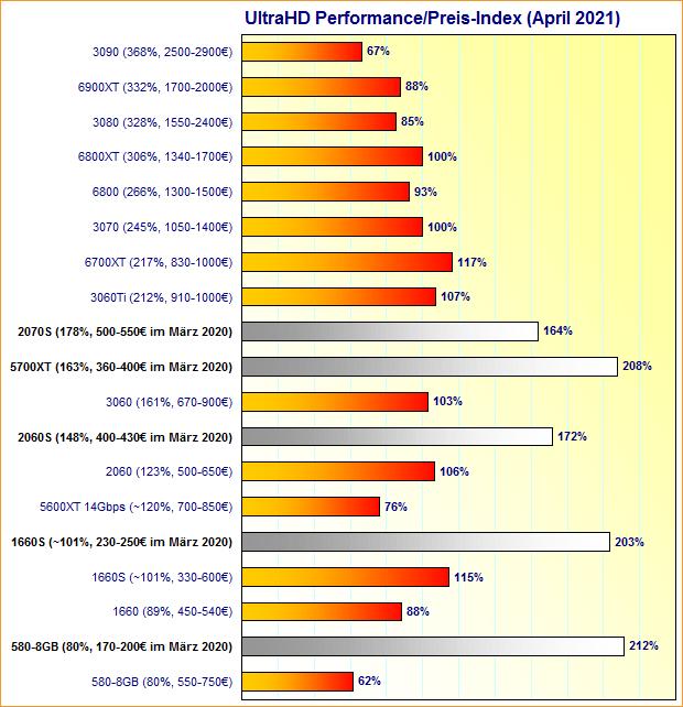 Grafikkarten UltraHD Performance/Preis-Index April 2021 (im Vergleich zu März 2020)