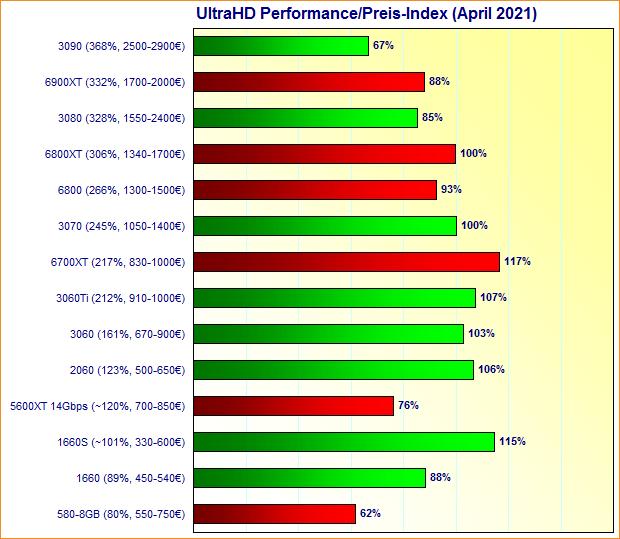 Grafikkarten UltraHD Performance/Preis-Index April 2021