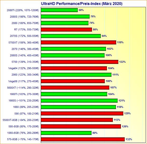 Grafikkarten UltraHD Performance/Preis-Index März 2020