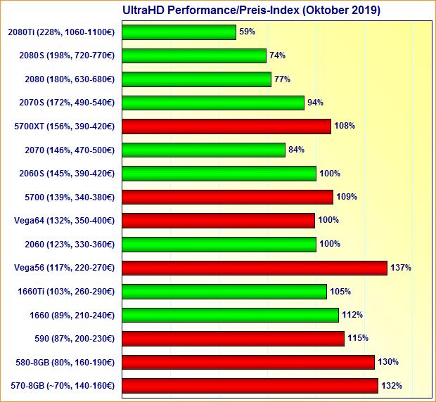 Grafikkarten UltraHD Performance/Preis-Index Oktober 2019