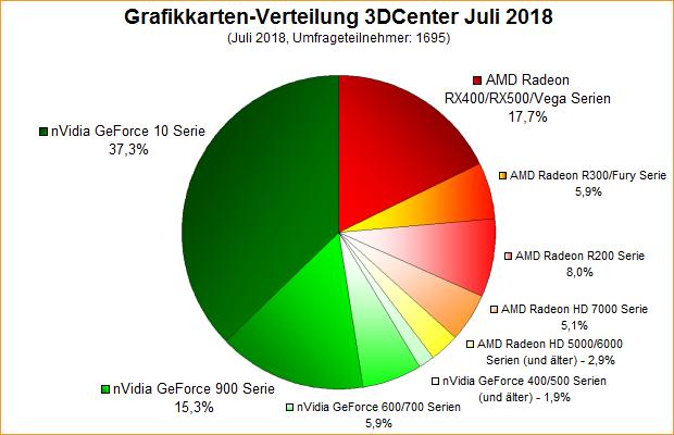 Grafikkarten-Verteilung 3DCenter Juli 2018