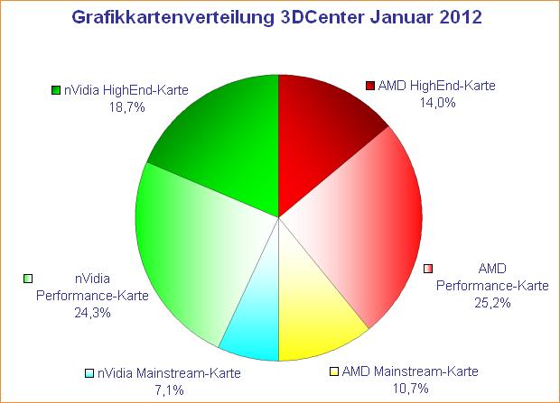 Grafikkarten-Verteilung 3DCenter Januar 2012