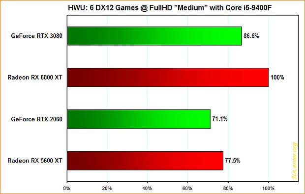 "Hardware Unboxed: 6 DirectX12-Spiele @ FullHD ""Medium"" mit Core i5-9400F"