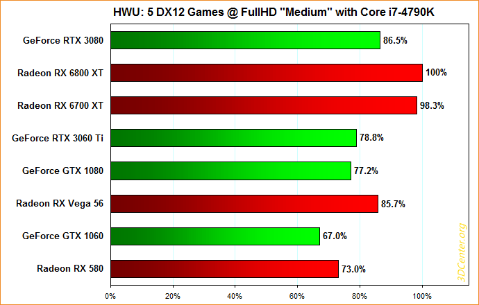 "Hardware Unboxed – 5 DirectX12-Spiele @ FullHD ""Medium"" mit Core i7-4790K"
