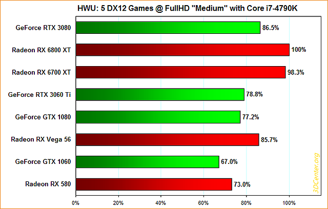 "Hardware Unboxed: 5 DirectX12-Spiele @ FullHD ""Medium"" mit Core i7-4790K"