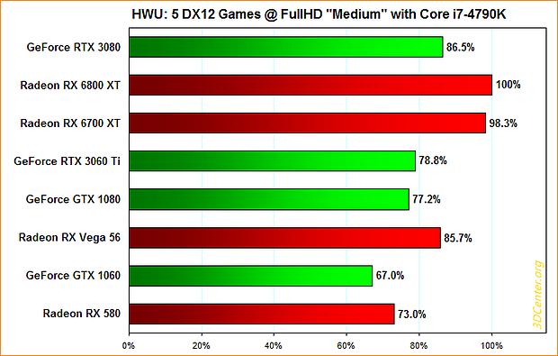 "Hardware Unboxed: 5 DirectX12-Spiele @ FullHD ""Medium"" mit Core i7-4790K"
