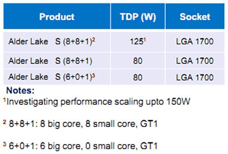 """Intel """"Alder Lake"""": (angebliche) erste Spezifikationen"""