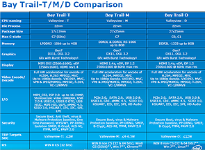 Intel Atom ValleyView Roadmap, Teil 4