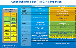 Intel Atom ValleyView Roadmap, Teil 5