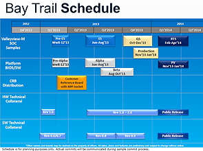 Intel Atom ValleyView Roadmap, Teil 6