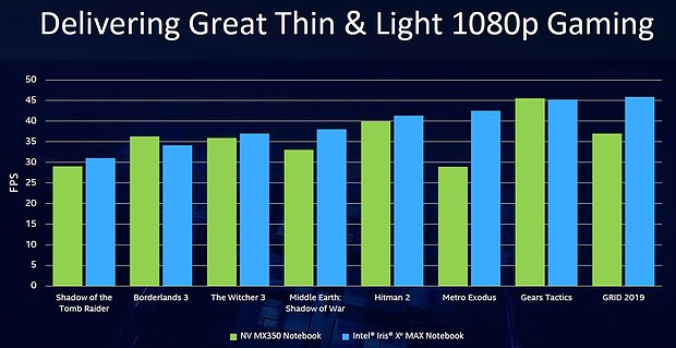 Intel Iris Xe Max vs. nVidia GeForce MX350