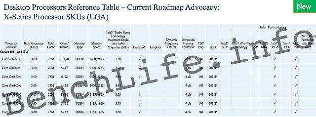 Intel Broadwell-E (vorläufiges) Portfolio (2)