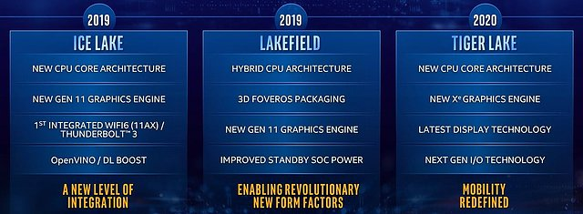 Intel CPU-Generationen Roadmap 2019-2020
