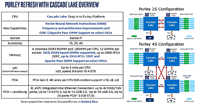 "Intel ""Cascade Lake"" Überblick"