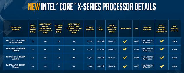 Intel Cascade Lake X offizielle Spezifikationen
