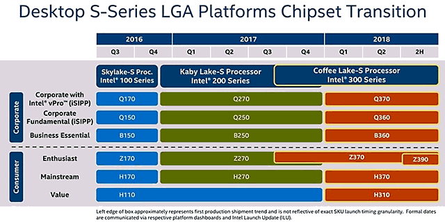 Intel Chipsatz-Roadmap 2016-2018