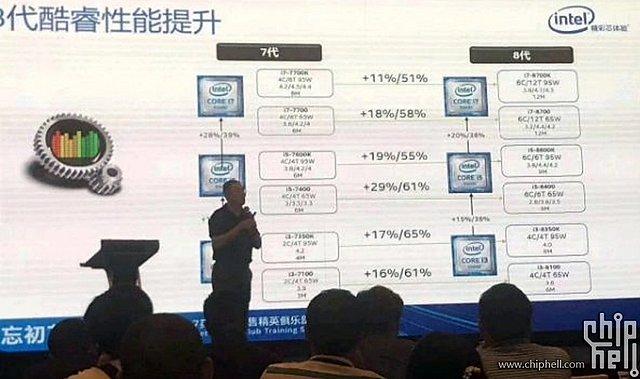 "Intel ""Coffee Lake"" Performance-Prognosen"