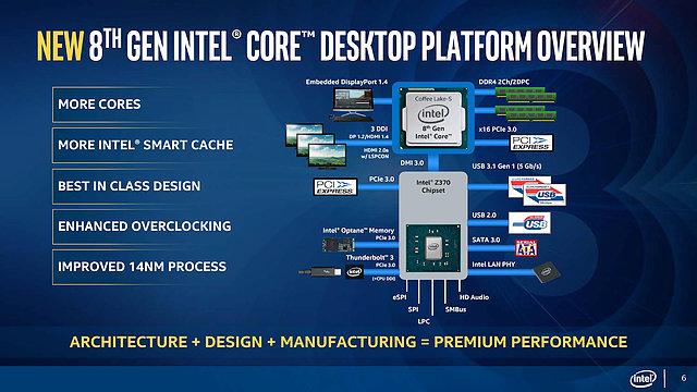 "Intel ""Coffee Lake"" Plattform Overview"
