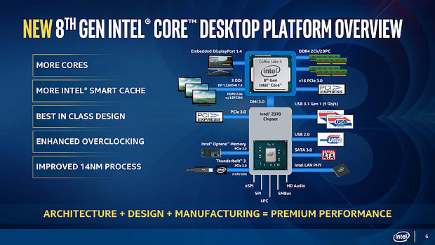 "Intel ""Coffee Lake"" Plattform Overview"