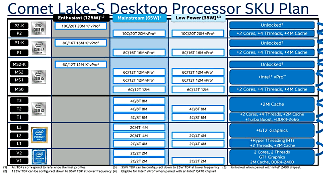 "Intel ""Comet Lake"" Desktop-Prozessoren SKU-Plan"