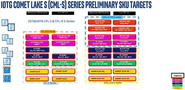 Intel Comet Lake S: Portfolio-Aufbau