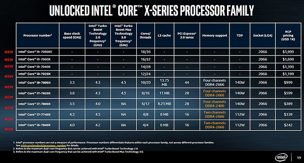Intel Core X offizielles Portfolio (Stand 30. Mai 2017)
