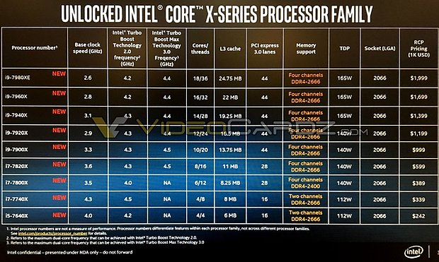 Intel Core X Spezifikationen (komplett)