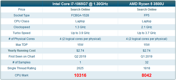 Intel Core i7-1065G7 vs. AMD Ryzen 5 3500U @ Passmark