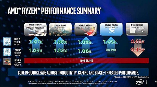 Intel sieht Core i7-9700K & i9-9900K noch vor Ryzen 9 3900X (Bild 7)