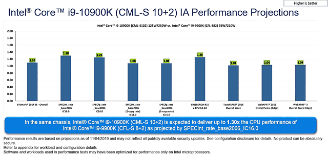 Intel Core i9-10900K Performance Projections