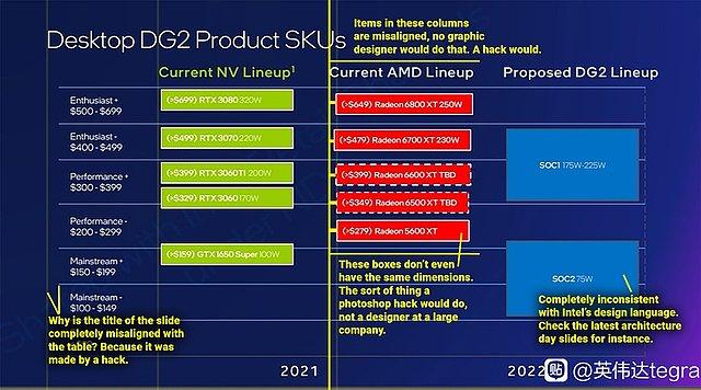 Intel DG2 Markteinordnung gegenüber AMD & nVidia (Betrachtung der angeblichen Intel-Folie durch Coreteks)