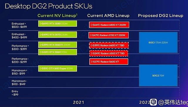 Intel DG2 Markteinordnung gegenüber AMD & nVidia