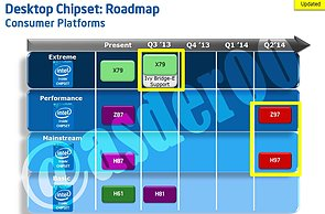 Intel Desktop-Chipsatz Roadmap Q2/2013 – Q2/2014