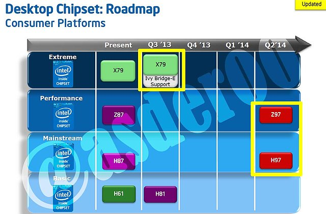 Intel Desktop-Chipsatz Roadmap Q2/2013 - Q2/2014