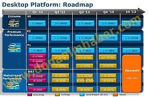Intel Desktop-Prozessoren Roadmap 2012/2013