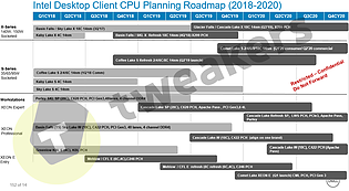 Intel Desktop Prozessoren-Roadmap 2018-2020