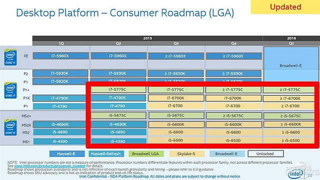 Intel Desktop-Prozessoren Roadmap Q1/2015 bis Q1/2016