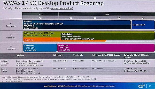 Intel Desktop-Prozessoren Roadmap Q4/2017 bis Q4/2018