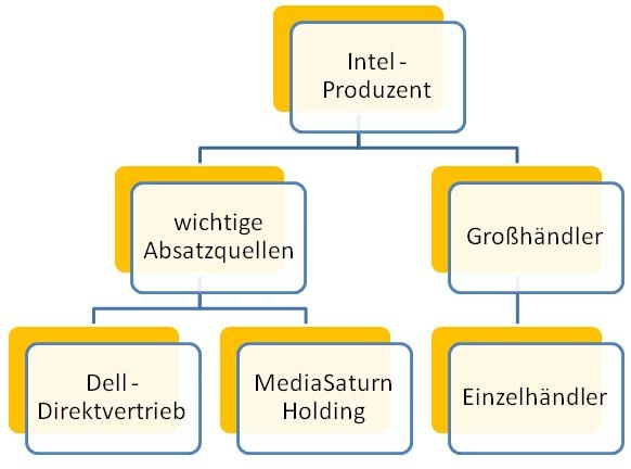 Intel-Distributionsmodell