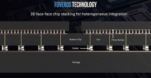 "Intel ""Foveros"" Technologie (2)"