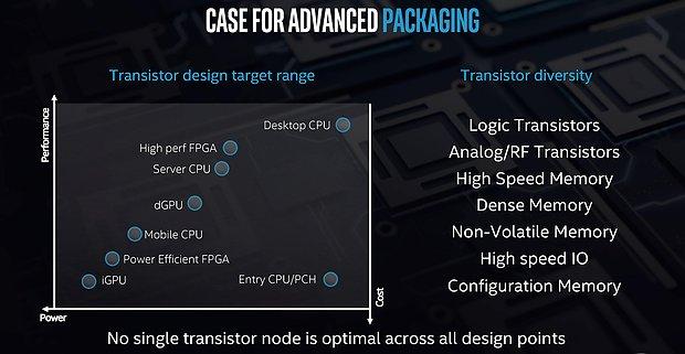 "Intel ""Foveros"" Technologie (3)"