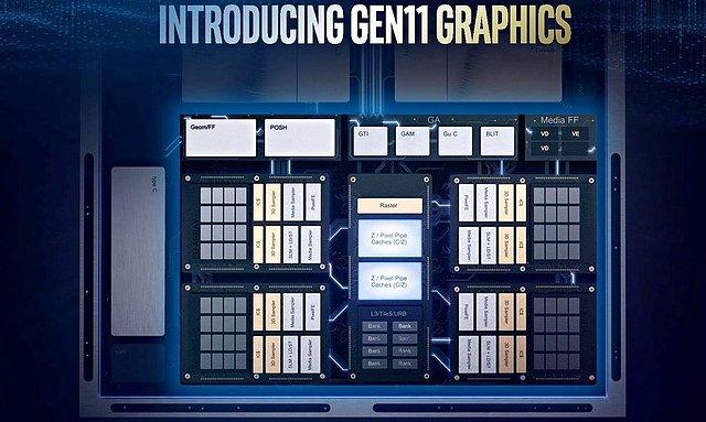 Intel Gen11 Grafik-Architektur