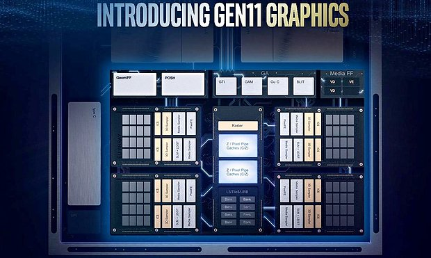 Intel Gen11 Grafik-Architektur