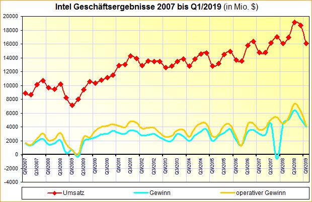 Intel Geschäftsergebnisse 2007 bis Q1/2019
