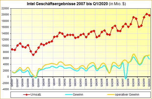 Intel Geschäftsergebnisse 2007 bis Q1/2020
