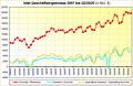 Intel Geschäftsergebnisse 2007 bis Q2/2020