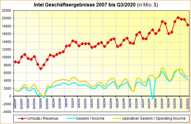 Intel Geschäftsergebnisse 2007 bis Q3/2020