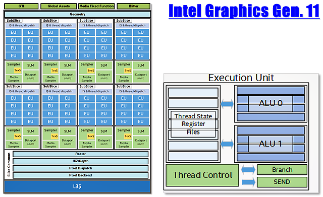 Intel Grafik-Generation 11: GT2-Grafik Blockschaltbild
