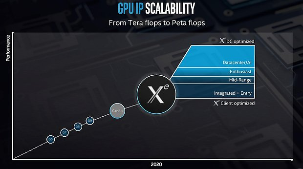 Intel Grafik-Roadmap 2010-2020