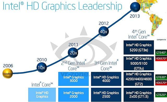 Intel HD Graphics Roadmap 2010-2013